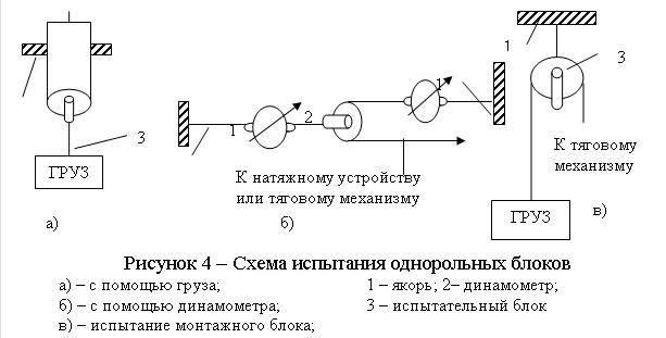 Категории названий индикации автоматики водонапорных и водонагревательных емкостей