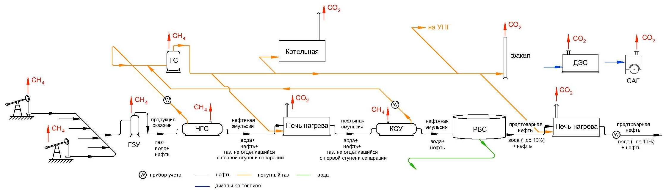 Установка подготовки газа схема